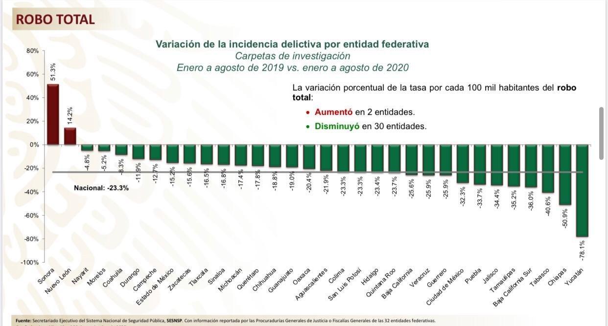 Destaca Gobierno Federal disminución de 34.4% de delitos patrimoniales en Jalisco durante los primeros 8 meses de 2020