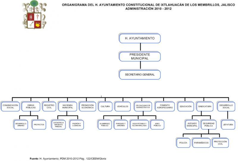 Ixtlahuacán de los Membrillos | Gobierno del Estado de Jalisco