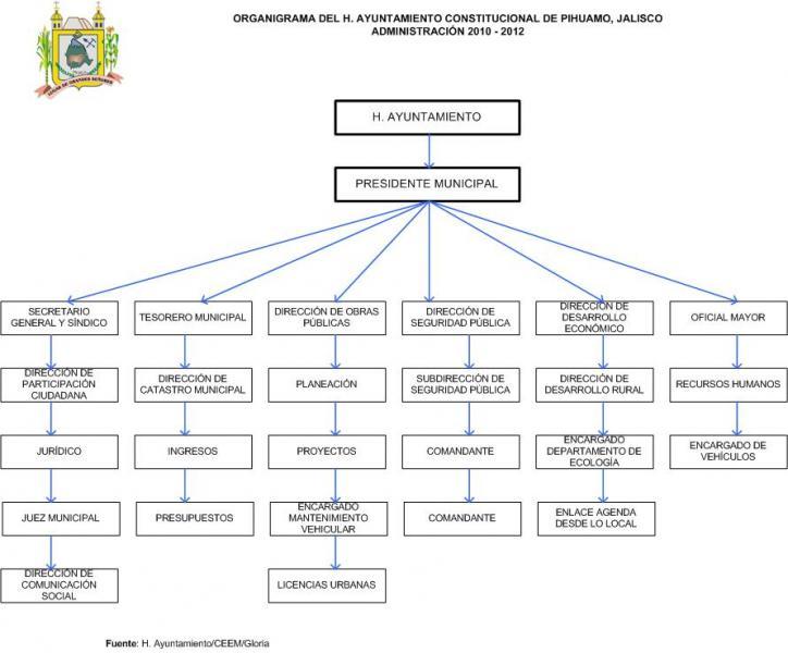 Pihuamo | Gobierno del Estado de Jalisco