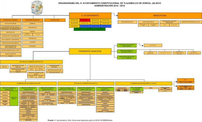 Tlajomulco De Zúñiga Gobierno Del Estado De Jalisco