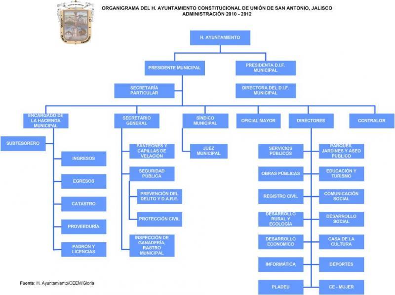 Unión de San Antonio | Gobierno del Estado de Jalisco