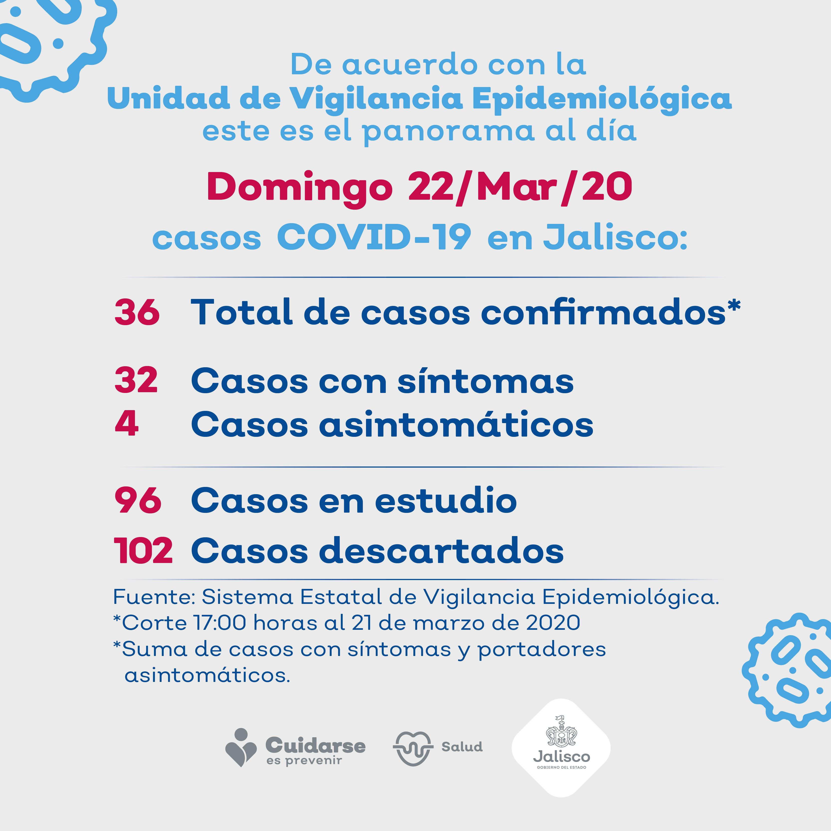 Jalisco notifica cuatro nuevos casos de COVID-19