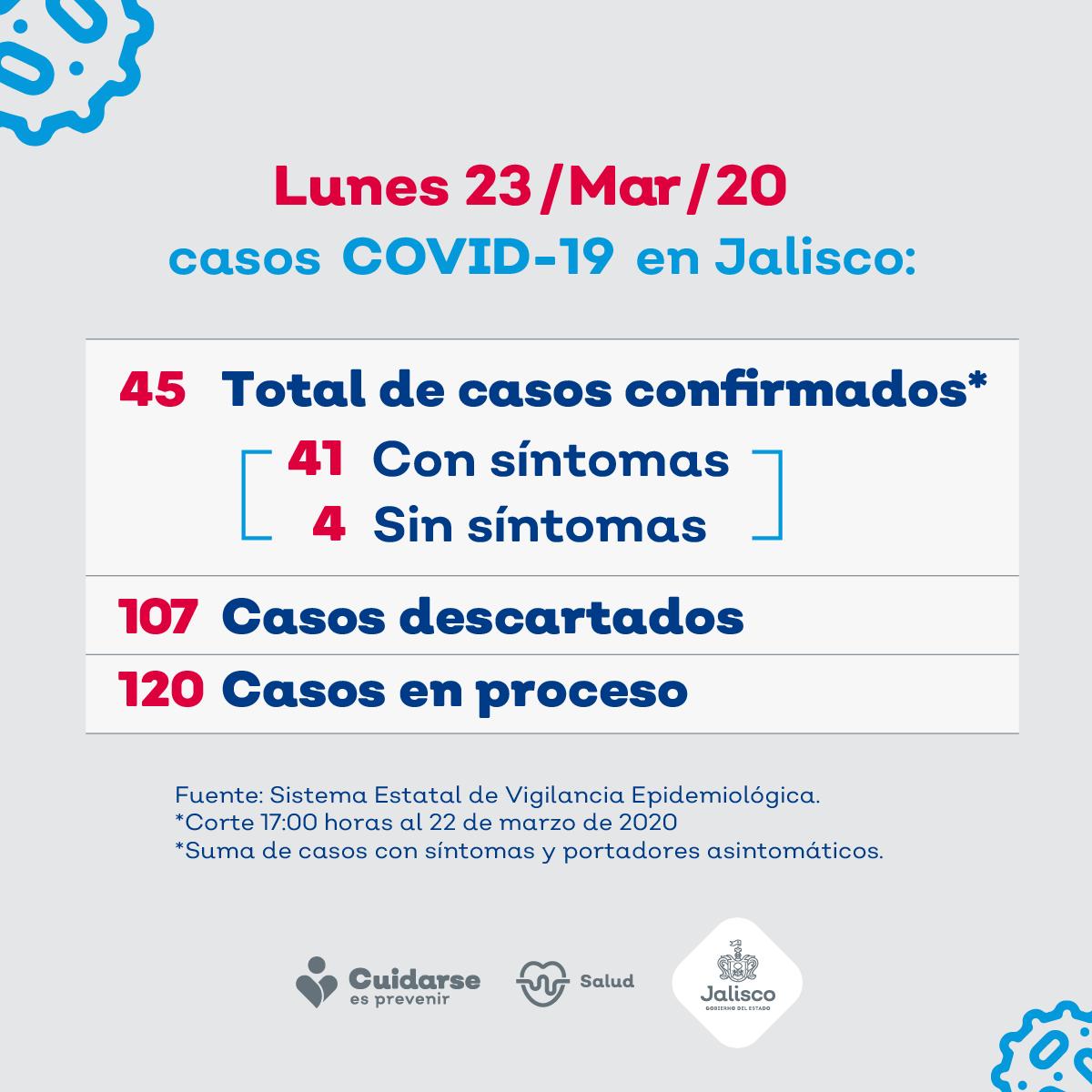 Reporta Jalisco nueve casos más de COVID-19