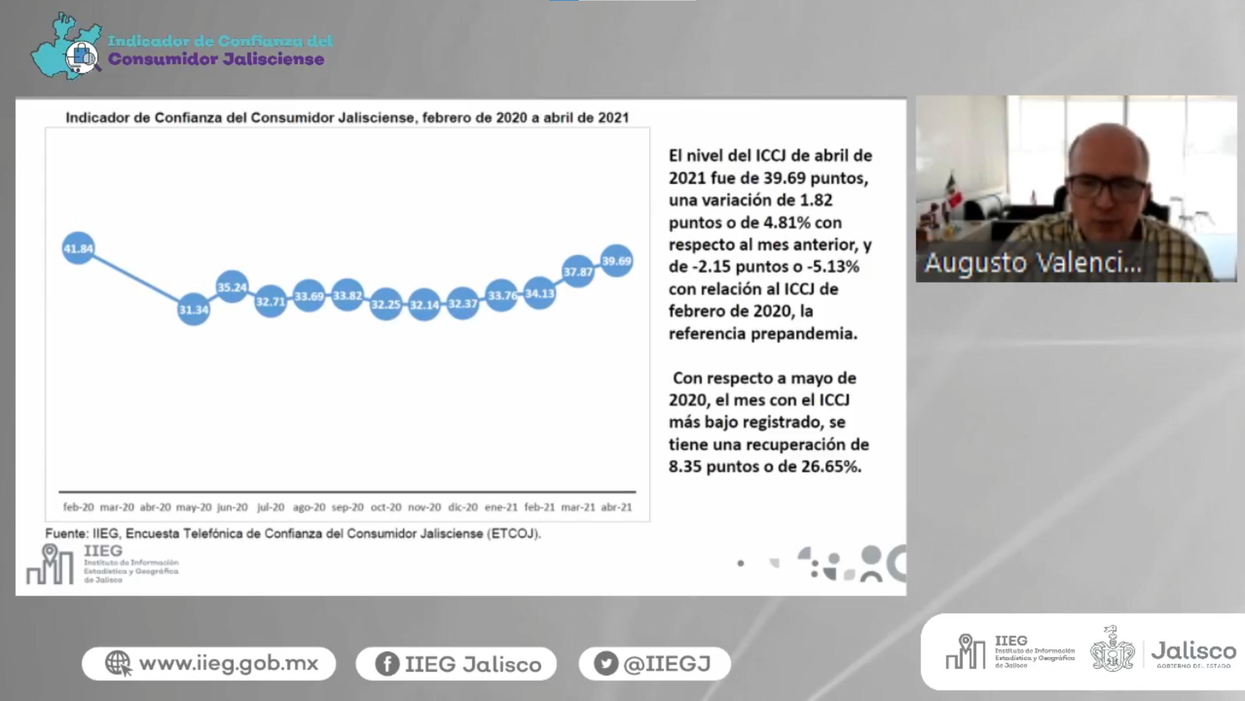 Presenta IIEG el Indicador de Confianza del Consumidor Jalisciense del mes de abril
