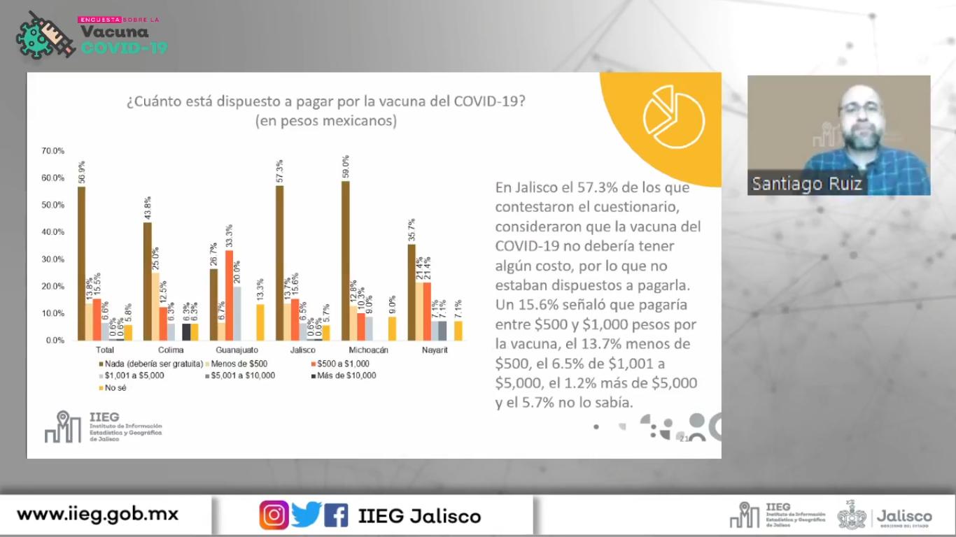 Presenta IIEG resultados del Estudio sobre la Vacuna contra el COVID-19 que se aplicó en cinco estados