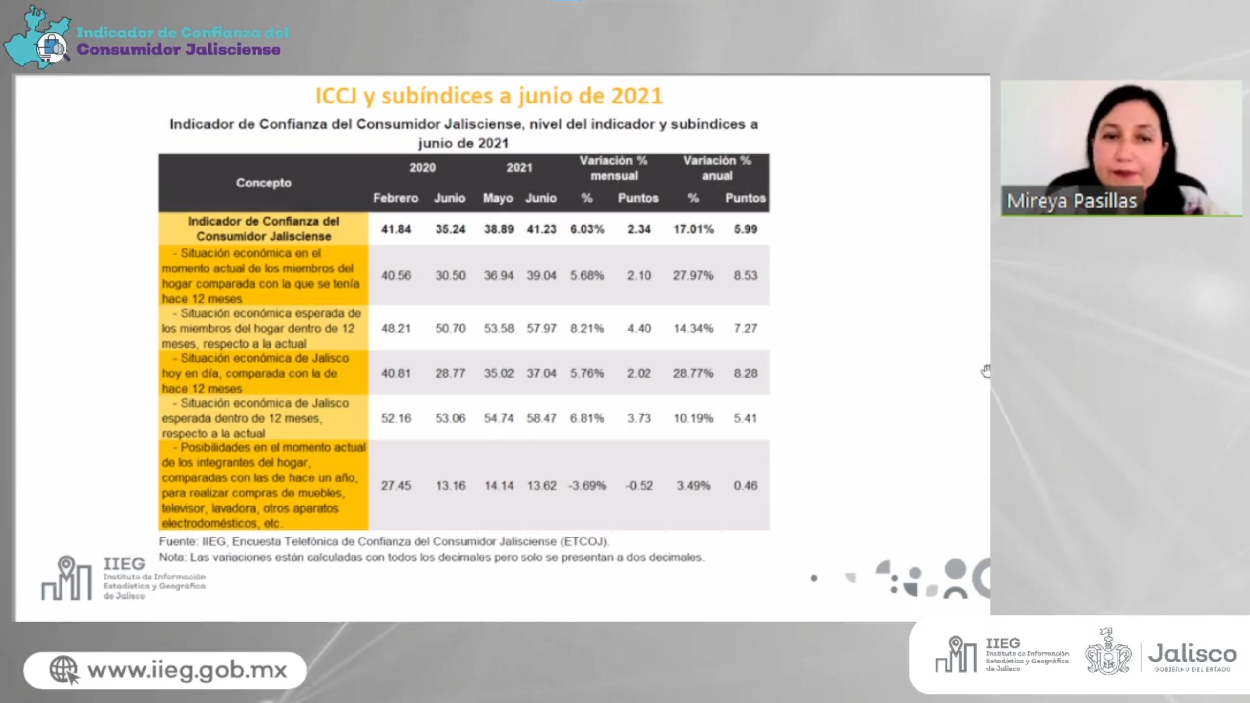 Indicador de Confianza del Consumidor Jalisciense de junio subió 2.34 puntos
