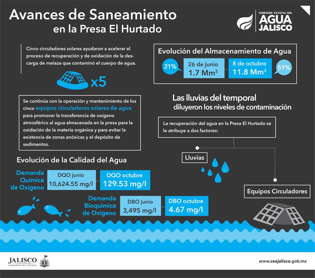 Continúan las acciones de saneamiento en la presa Valencia