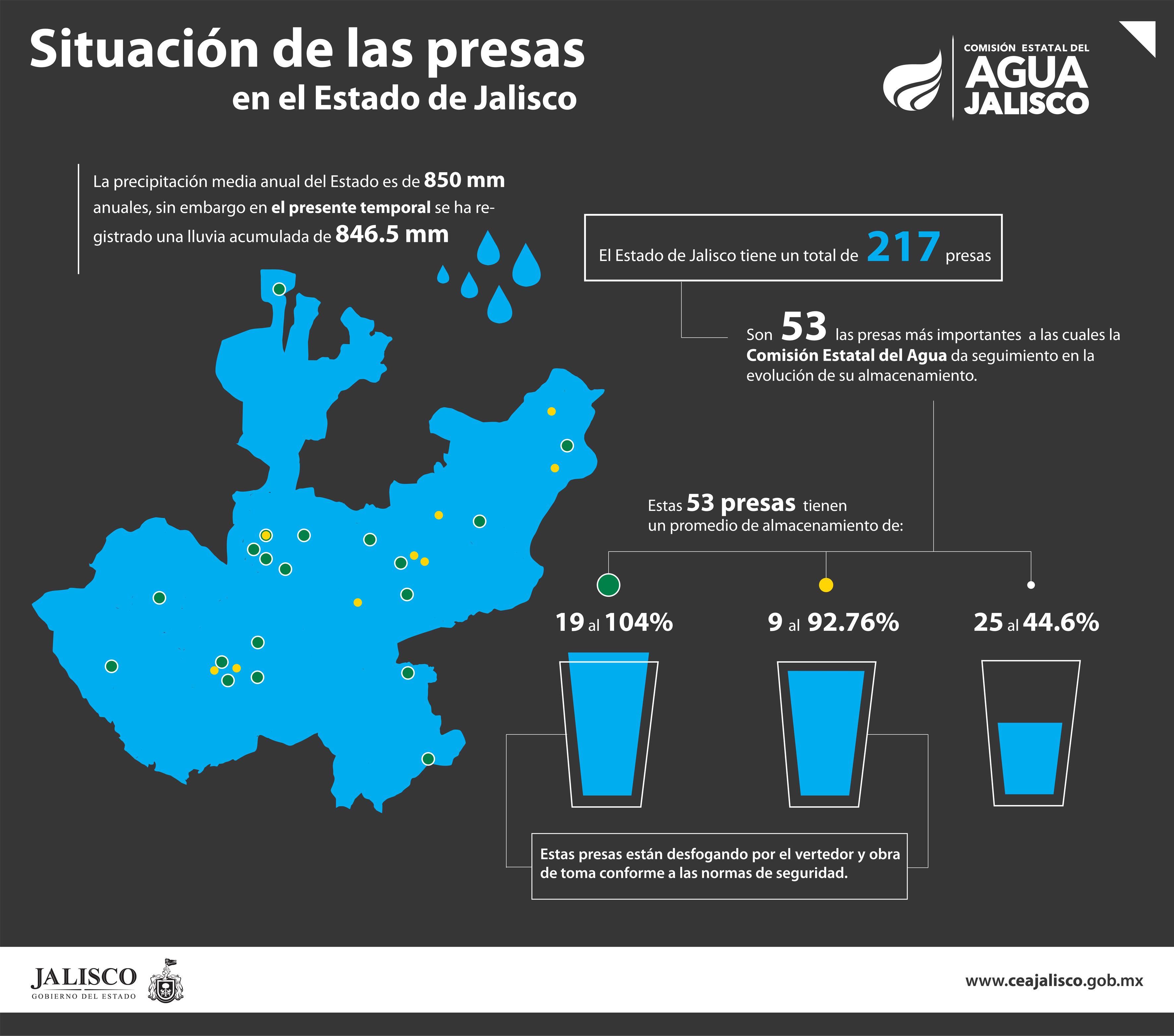 Resultado de imagen para agua jalisco infografia