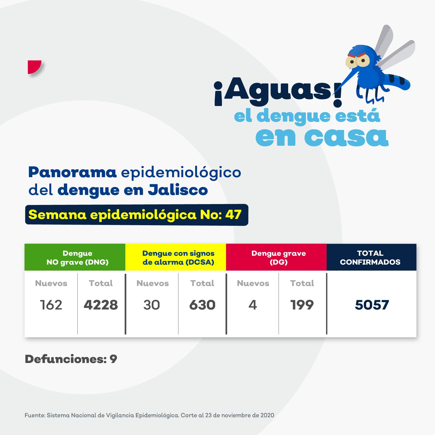 ACUMULADO CASOS DENGUE