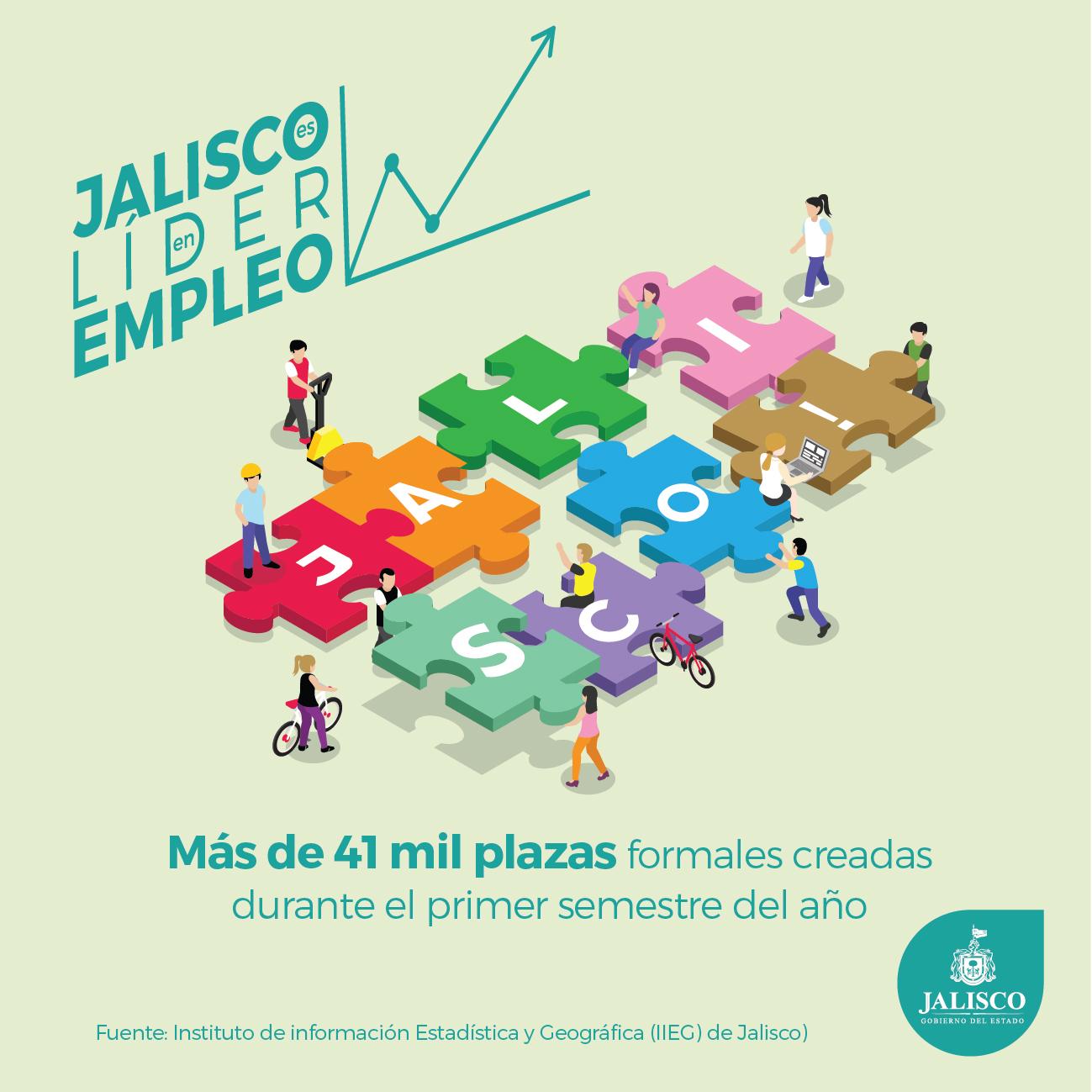 Jalisco Líder en Empleo, más de 41 mil plazas formales creadas en el primer semestre de 2016