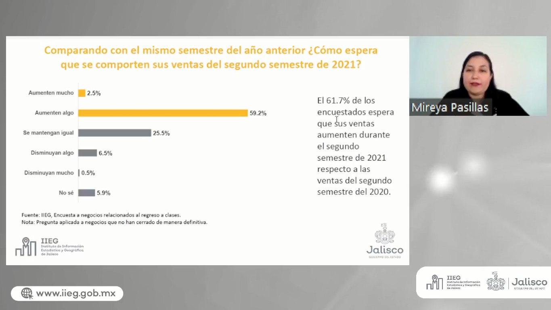 IIEG presenta resultados de la Encuesta a negocios relacionados al regreso a clases