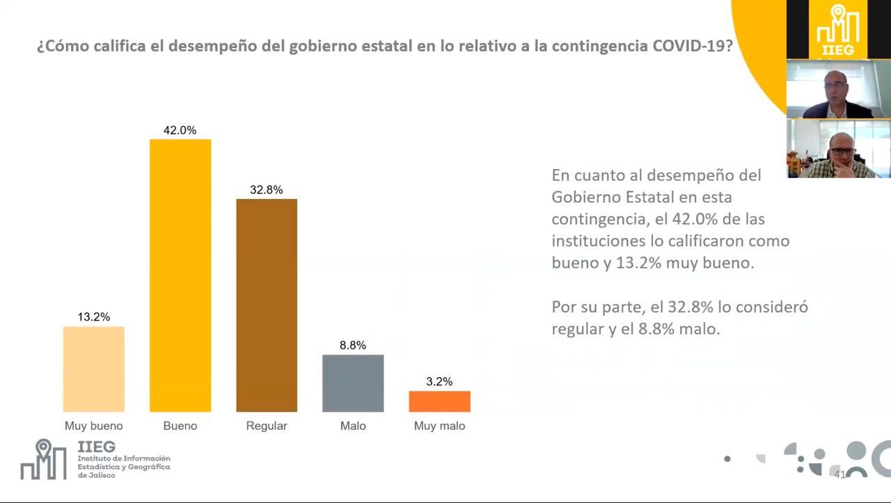 IIEG presenta resultados del sondeo a las escuelas privadas sobre los cambios necesarios ante la contingencia COVID-19