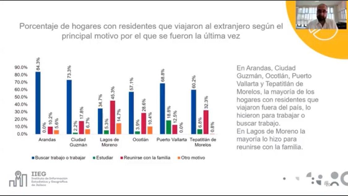 IIEG presenta resultados del Estudio de Movilidad, Migración y Remesas en Ciudades Medias