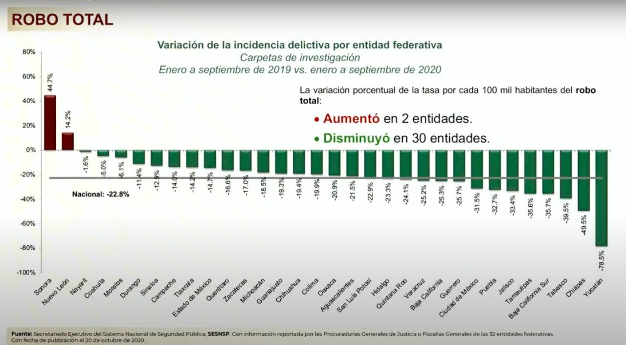 Destaca Gobierno Federal la reducción en la incidencia total de robos en Jalisco