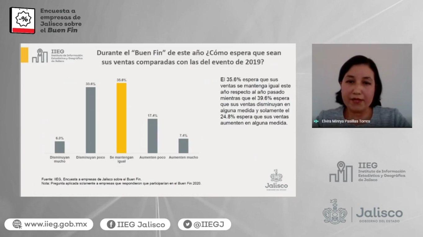 Presenta IIEG resultados de la Encuesta a empresas de Jalisco sobre el Buen Fin